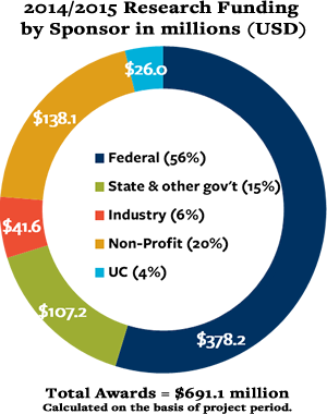 2014/2015 Research Funding by Sponsor: Fed (56%), State & other govt (15%), Industry (6%), Non-profit (20%), UC (4%), total $691.1 million