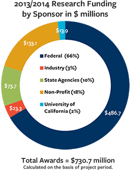 Donut chart of 2013/14 Research Funding by Sponsor