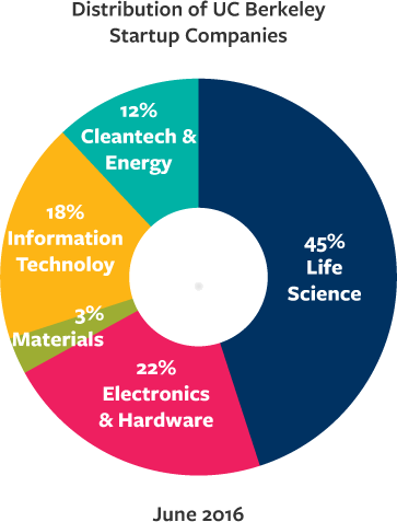 Distribution of UCB startup companies, 2016; 45% Life Sciences, 22% Electronic & Hardware; 3% Materials, 18% Information Technology, 12% Cleantech & Energy