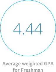 Average weighted GPA for undergraduate students is 4.44