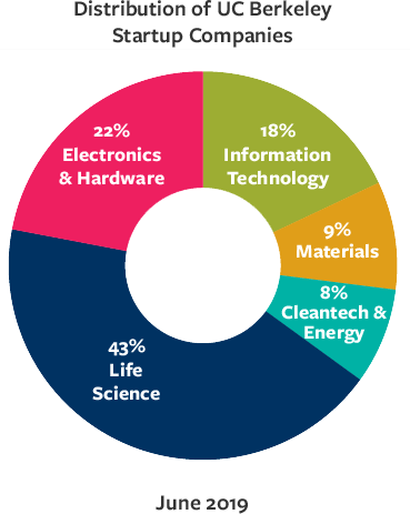 Distribution of UCB startup companies, 2019; 43% Life Sciences, 22% Electronic & Hardware; 18% Information Technology, 9% Materials, 8% Cleantech & Energy
