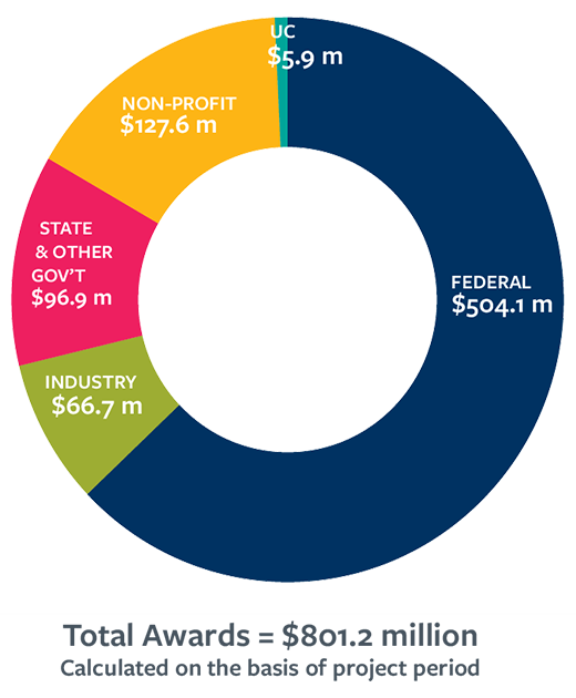 Research fund chart 2020: $801.2M total; $504.1M - Federal; $66.7M - Industry; $96.9M - State & Other gov't; $127.6M - Non-profit; $5.9M - UC