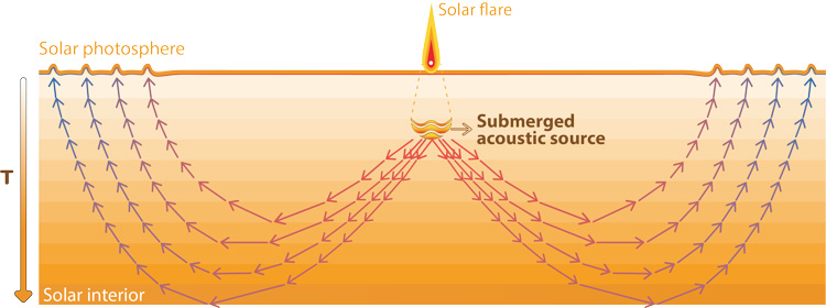 cartoon of downward moving acoustic waves refracted back to solar surface
