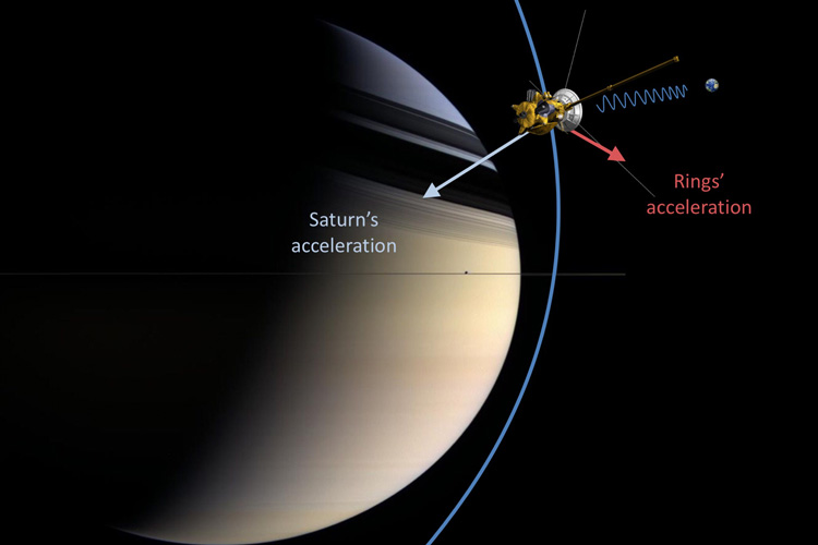 gravity tugging at Cassini