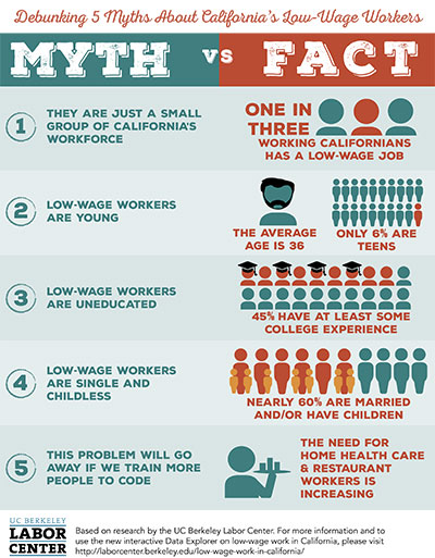 Inforgraph of 5 myths about California's low-wage workers