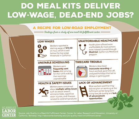 "Meal kit infographic: ""Do Meal Kits Delivery low-wage, dead-end Jobs?  Information in Key findings."