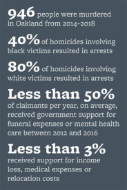A chart describes statistics racial disparities in Oakland Police handling of murder cases and inconsistent support for the families of murder victims. · 946 people were murdered in Oakland from 2014-2018 · 40% of homicides involving black victims resulted in arrests · 80% of homicides involving white victims resulted in arrests · Less than 50% of claimants per year, on average, received government support for funeral expenses or mental health care between 2012 and 2016 · Less than 3% received support for income loss, medical expenses or relocation costs. (Graphic by Hulda Nelson)