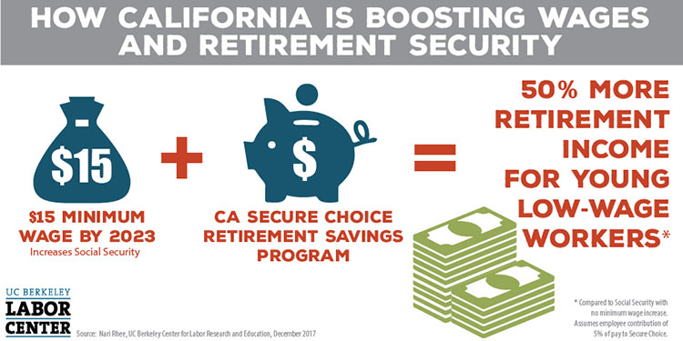 California Boosting Wages and Retirement Security InfoGraphic: $15 Minimum Wage by 2023 and CA secure choice retirement savings program leads to 50% more retirement income for young low-wage workers