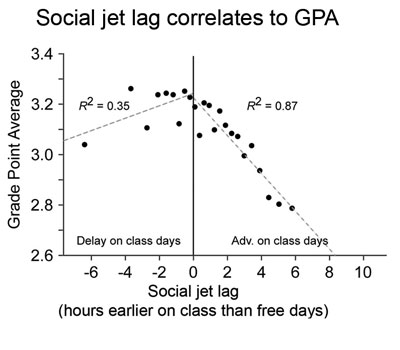 Graph correlations between social jet lag (x axis) and GPA (y axis). Attention span peaks at 0 hours earlier on class than free days