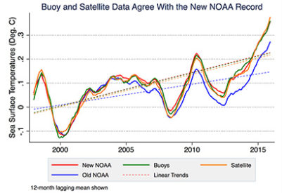NOAA assessment