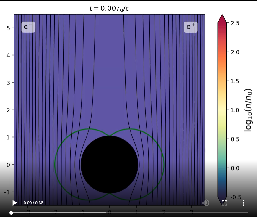 This simulation shows a rotating black hole (bottom) and a collisionless plasma jet (top). The simulation shows the densities of electrons and positrons, and magnetic field lines.