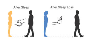 graphic of people either engaging (after sleep) or not (after sleep loss)
