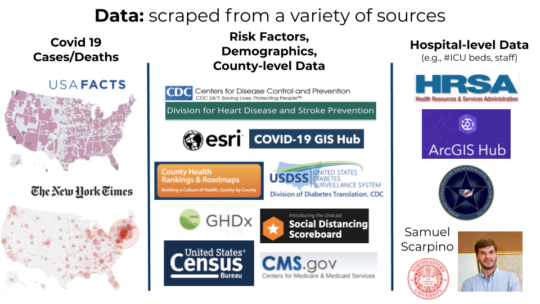Potential sources of COVID-19 data