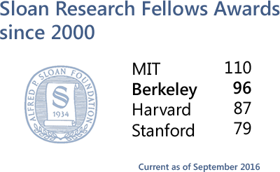 Sloan Research Fellows Awards since 2000: MIT 110; UCB 96; Harvard 87; Stanford 79.