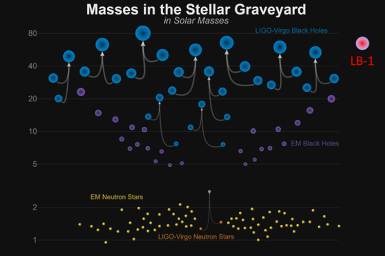 the many ways a star can die