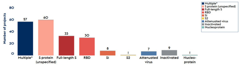 chart illustrating how most vaccines target some aspect of the spike protein