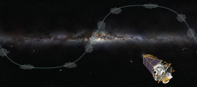 After the Kepler Space Telescope lost two if its four reaction wheels, it was unable to point accurately enough for long observations. A retooled mission, dubbed K2, is still able to obtain images of transiting planets by looking along the plane of the galaxy, or the ecliptic. NASA image.