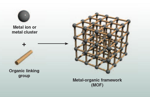 SYNTHESIS OF METAL-ORGANIC FRAME WORKS