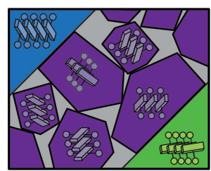 Sketch of organic semiconductor thin film shows that the interfacial region between larger domains (blue and green) consists of randomly oriented small, nano-crystalline domains (purple).