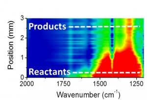 Inrared microspectroscopy scans can track the formation of different chemical products as reactants flow through a microreactor.