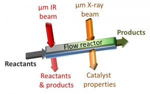 A combination of in situ infrared micro-spectroscopy and in situ x-ray absorption microspectroscopy allows catalytic reactivity inside a microreactor to be mapped in high resolution from start-to-finish.