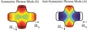 When the two arms of this Swiss-cross nanostructure oscillate in phase, symmetric phonons are produced. When the arms oscillate out of phase, anti-symmetric phonons are generated. The differences enable the detection of nanoscale motion.