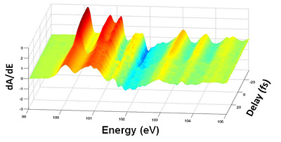 A series of snapshots of the electron energies in a silicon crystal. From back to front, the atom-bound electrons have a very narrow, sharply peaked range of energies (red), but once the electrons jump to the conduction band, the energy distribution spreads out (orange and yellow). The jump takes only 450 attoseconds. UC Berkeley image.