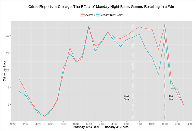 Graph of crime reports in Chicago: the effect of Monday night Bears games resulting in a win