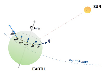Graphic of earth's rotation in relation to sun.