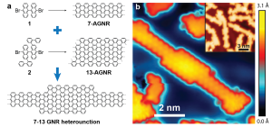 Bottom-up synthesis of graphene nanoribbons from molecular building blocks 1 and 2.
