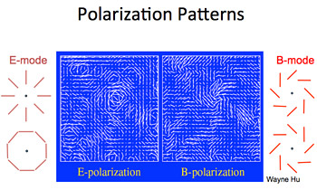 Microwave Radiation Left Over From The Big Bang   Billion Years Ago Is Polarized Like Most Light An E Mode Polarization