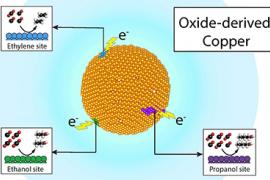 Graphic of an Oxide-derived copper molecule
