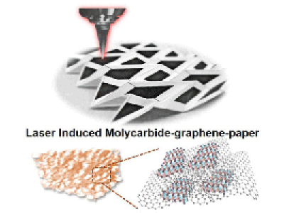 graphic of laser induced molycarbide-graphene-induced paper